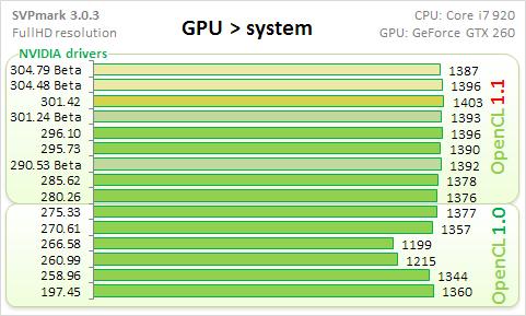 Synthetic GPU - GPU-system transfer.png, 24.8 kb, 481 x 289