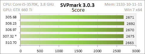 GTX660Ti_drivers_speed_compare.png, 5.1 kb, 481 x 180
