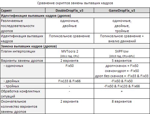 DoubleDropFix_vs_GameDropFix.png, 9.78 kb, 499 x 380
