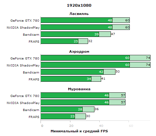 NV_ShadowPlay_performance_compare.png, 6.92 kb, 512 x 446