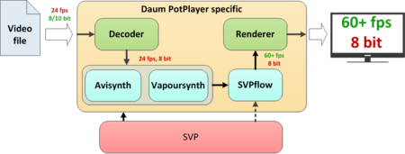 SVP 4 User Manual - SmoothVideo Project (SVP) - frame