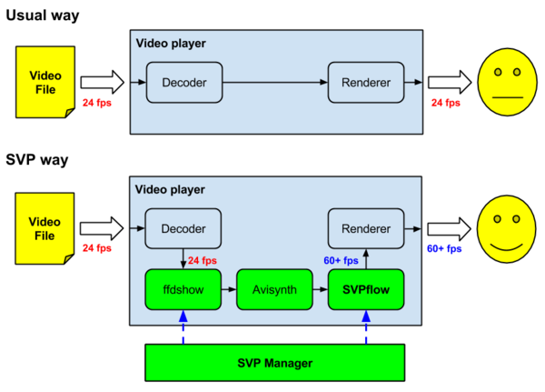 http://www.svp-team.com/w/images/thumb/2/24/Svp-how-it-works-en.png/600px-Svp-how-it-works-en.png