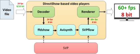 SVP 4 User Manual - SmoothVideo Project (SVP) - frame doubling